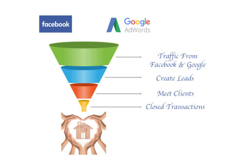 Real Estate Sales Funnels by The Search Market Firm