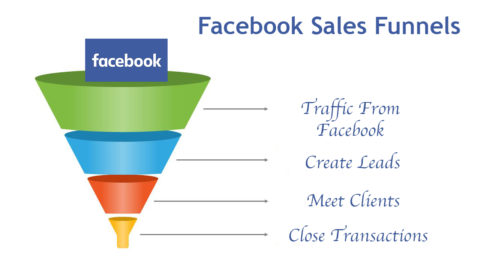 Real Estate Sales Funnels